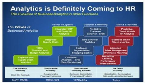 How HR Is Being Transformed With Workforce Analytics